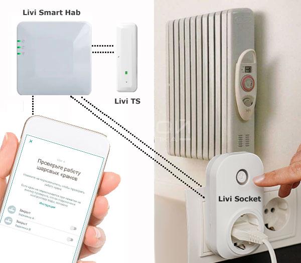 Схема взаимодействия датчиков температуры, умной розетки, хаба livi Hab и приложения Livicom.