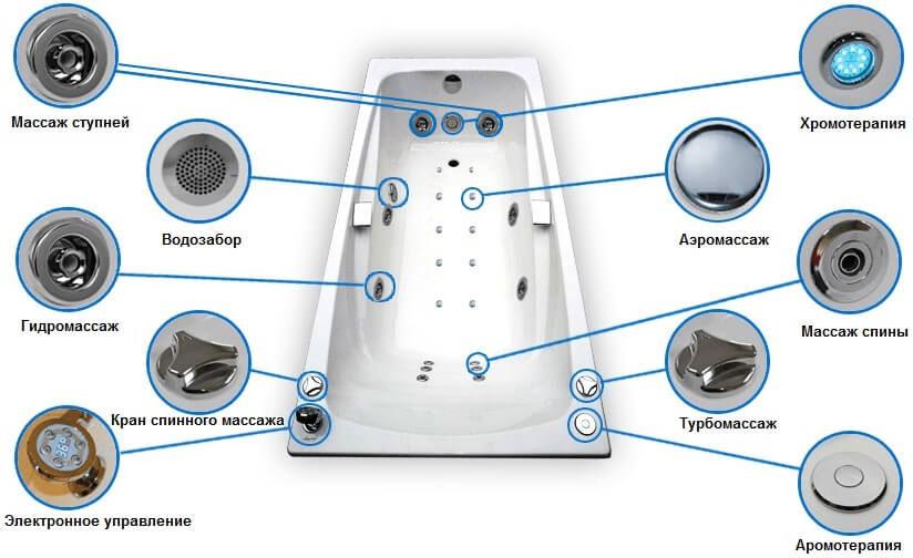 Дополнительные устройства ванны.