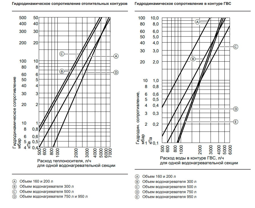 Гидродинамическое сопротивление отопительных контуров и в контуре ГВС Viessmann Vitocell 100 V 200 л.