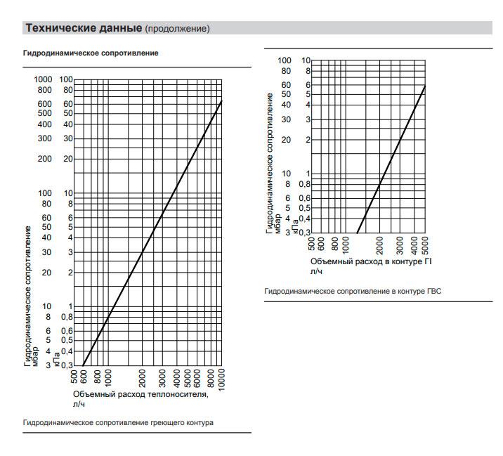 Гидродинамическое сопротивление греющего контура бойлера Vitocell-V 100 390 л.