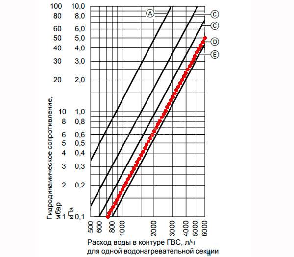 Гидродинамическое сопротивление в контуре ГВС  Viessmann Vitocell 100 V CVA 750 л.