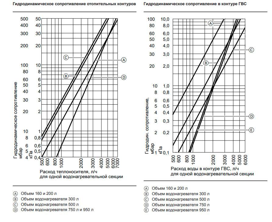 Гидродинамическое сопротивление отопительных контуров Vitocell-V 100 тип CVA 950 л.