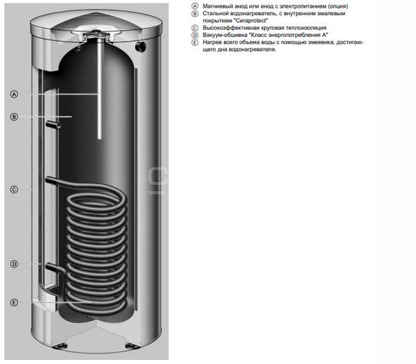 Элементы бойлеров Viessmann Vitocell-100 200 л марка W и V в разрезе.