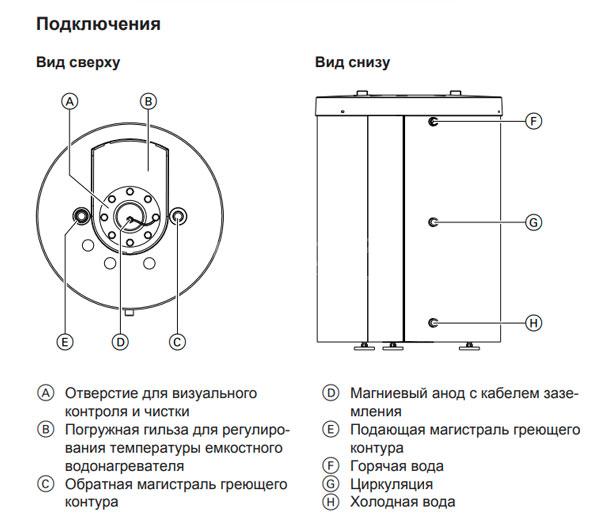 Подключения бойлера Viessmann Vitocell 100 W 100 л тип CUG.