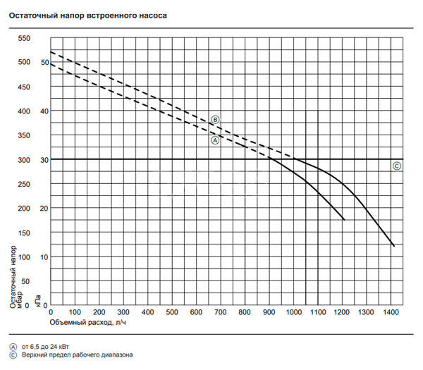 Остаточный напор встроенного насоса газового котла Viessmann Vitodens 050 W 24 кВт.