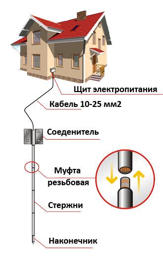 Схема установки комплекта заземления из стали.