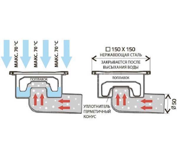 Принцип работы трапа с сухим гидрозатвором с боковым сливом DN 50/95 XN.