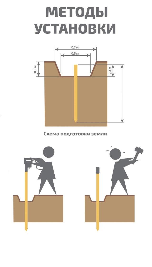 Методы установки стального комплекта заземления