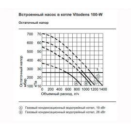 График остаточного напора встроенного насоса в котле Vitodens 100-W 26 Квт.